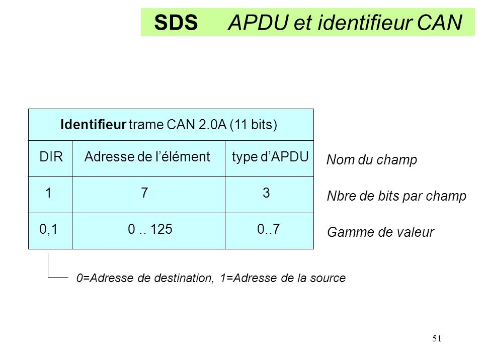 SDS APDU et identifieur CAN