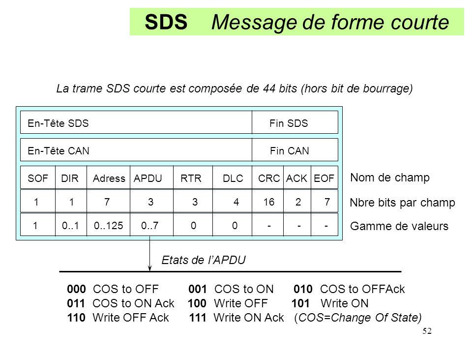 SDS Message de forme courte