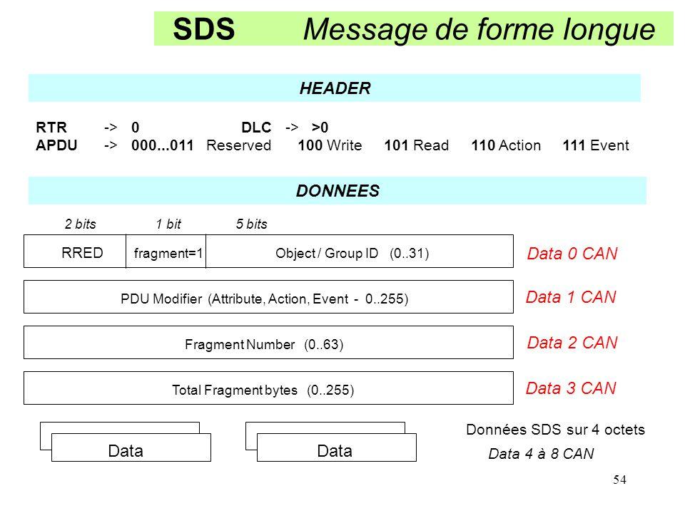 SDS Message de forme longue