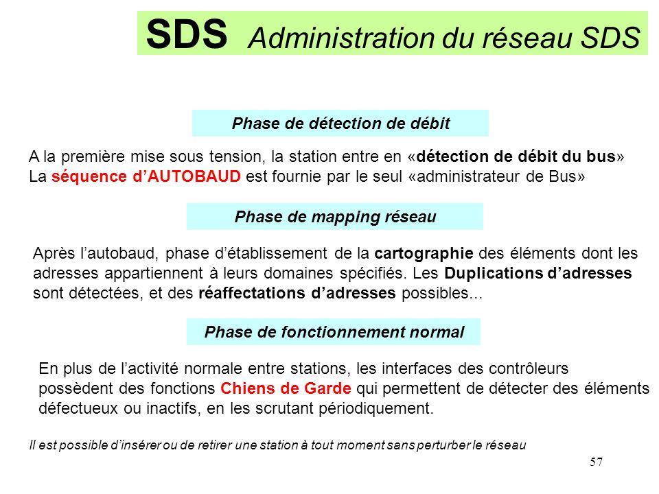 SDS Administration du réseau SDS