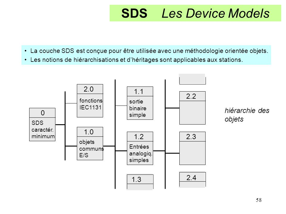 SDS Les Device Models 2.0 1.1 2.2 hiérarchie des objets 1.0 1.2 2.3