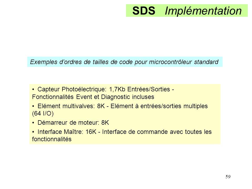 SDS Implémentation Exemples d'ordres de tailles de code pour microcontrôleur standard.