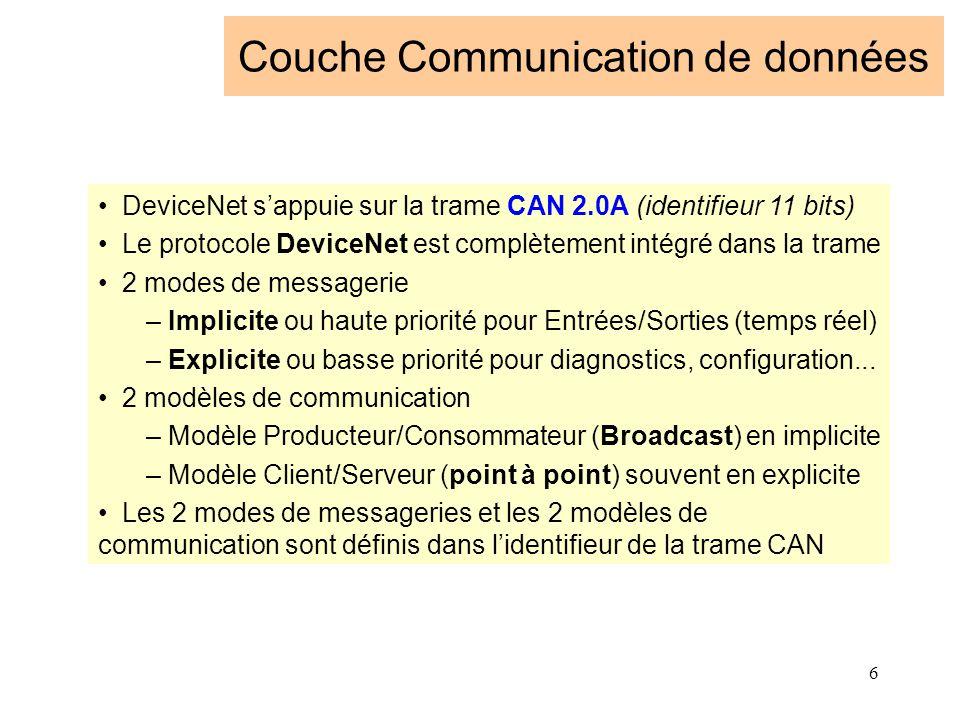 Couche Communication de données