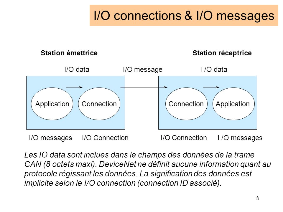 I/O connections & I/O messages