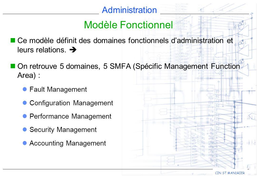 Modèle Fonctionnel Ce modèle définit des domaines fonctionnels d'administration et leurs relations. 
