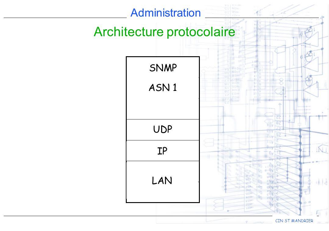 Architecture protocolaire