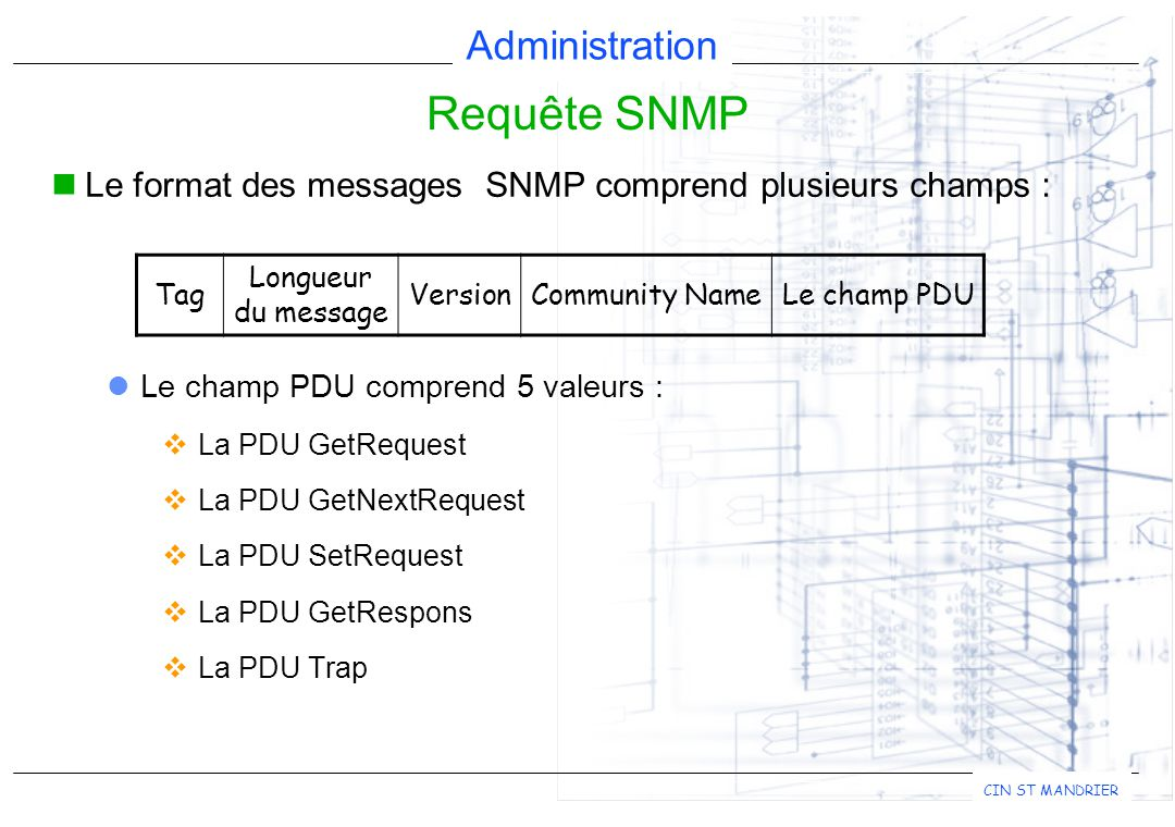 Requête SNMP Le format des messages SNMP comprend plusieurs champs :