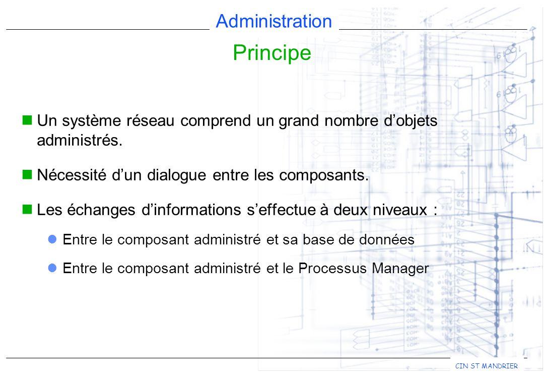Principe Un système réseau comprend un grand nombre d'objets administrés. Nécessité d'un dialogue entre les composants.