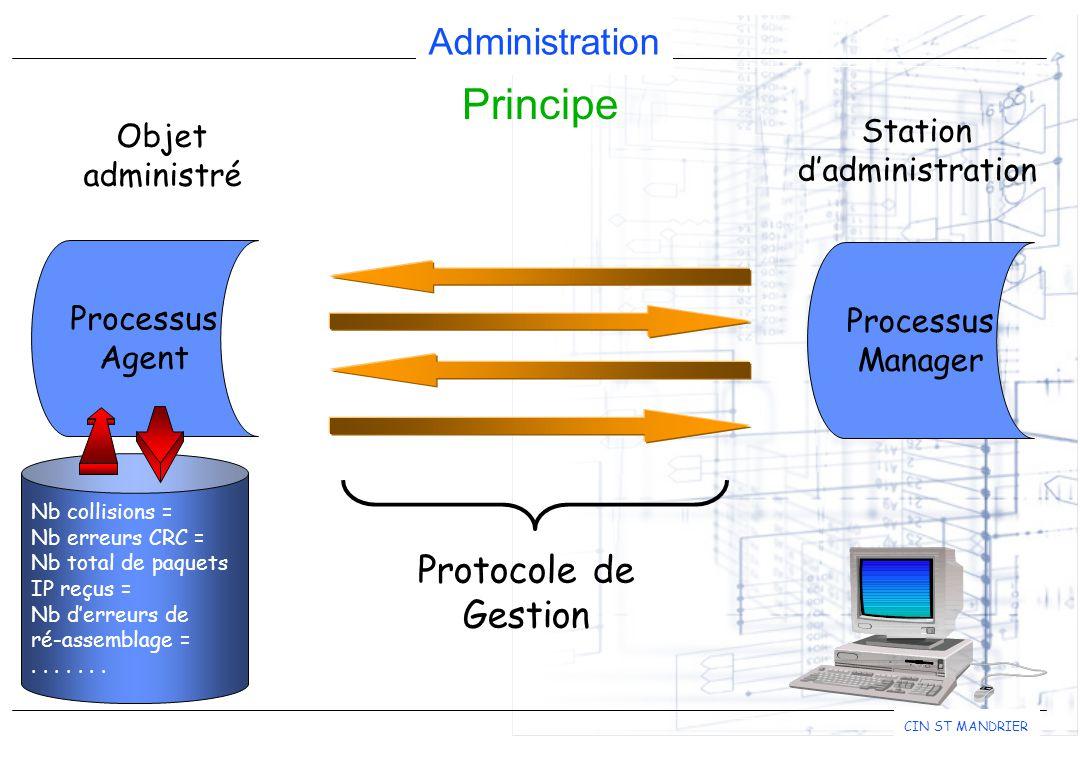 Principe Protocole de Gestion Station Objet d'administration