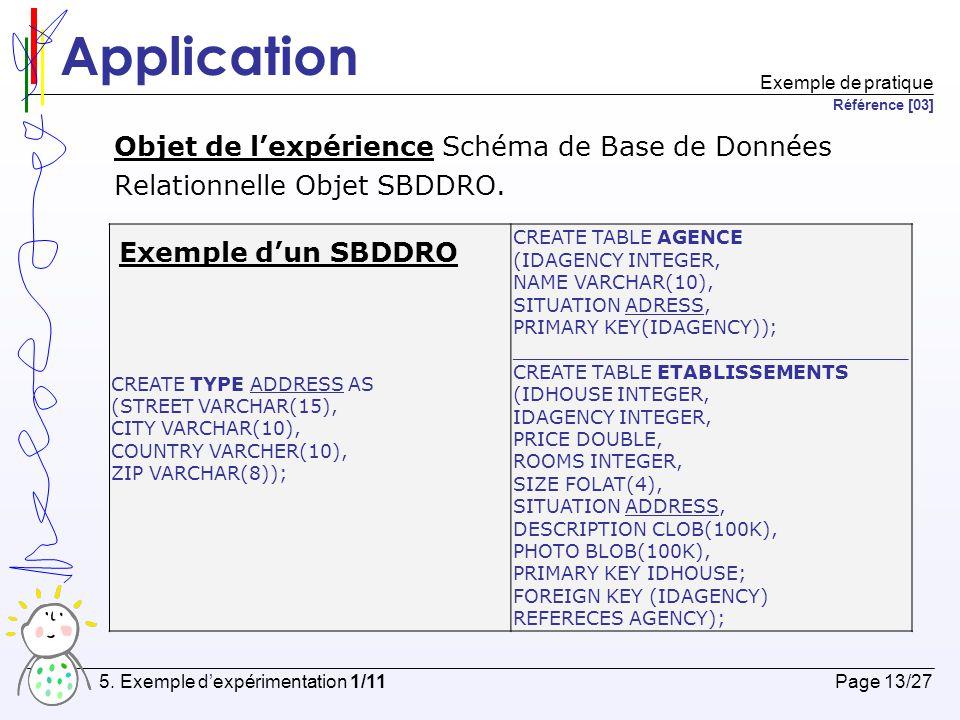 Application Objet de l'expérience Schéma de Base de Données