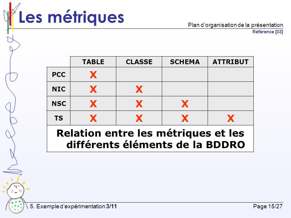 Relation entre les métriques et les différents éléments de la BDDRO