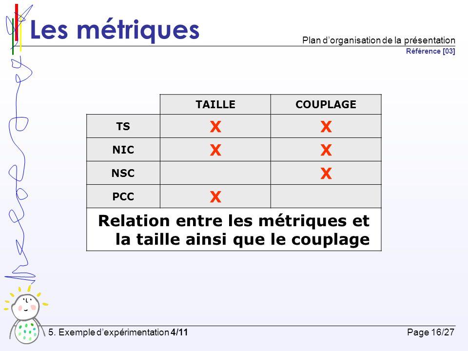 Relation entre les métriques et la taille ainsi que le couplage