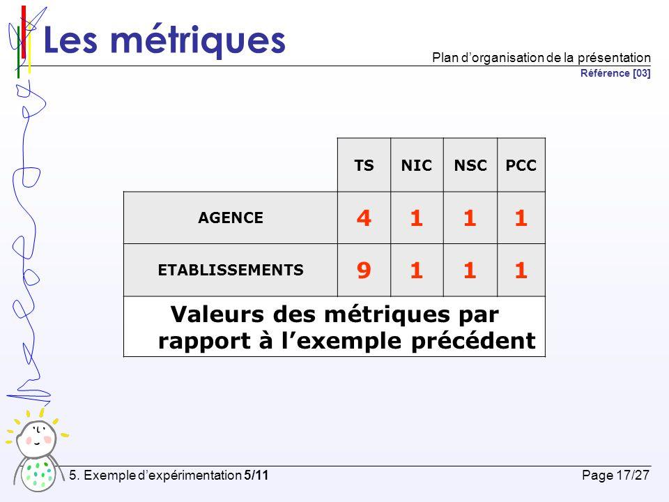 Valeurs des métriques par rapport à l'exemple précédent