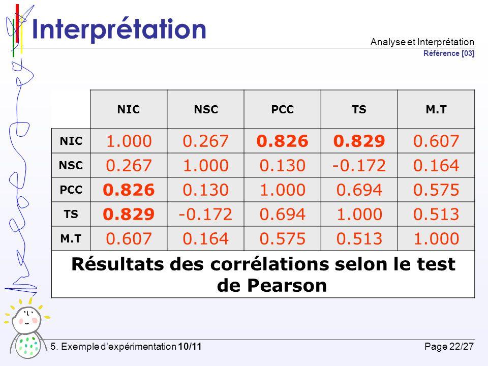 Résultats des corrélations selon le test de Pearson