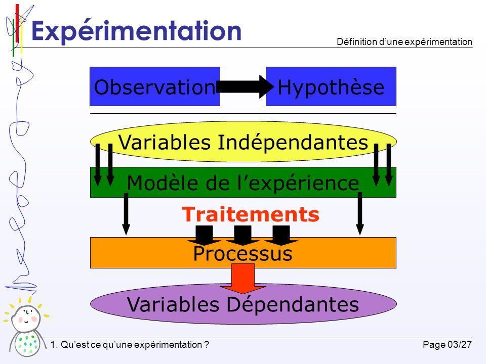 Expérimentation Observation Hypothèse Variables Indépendantes