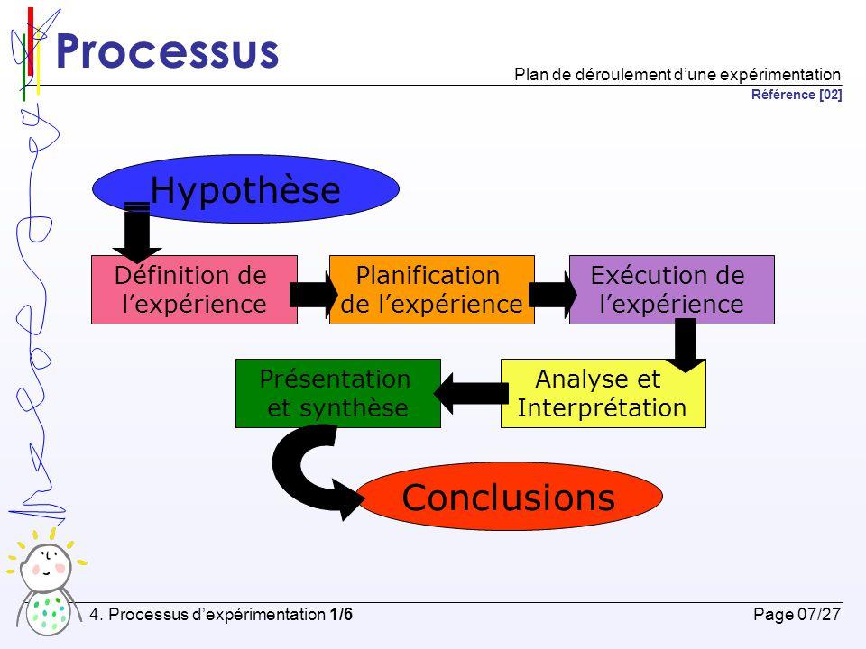 Processus Hypothèse Conclusions Définition de l'expérience