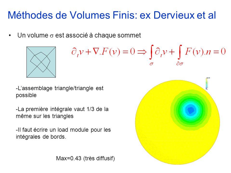 Méthodes de Volumes Finis: ex Dervieux et al