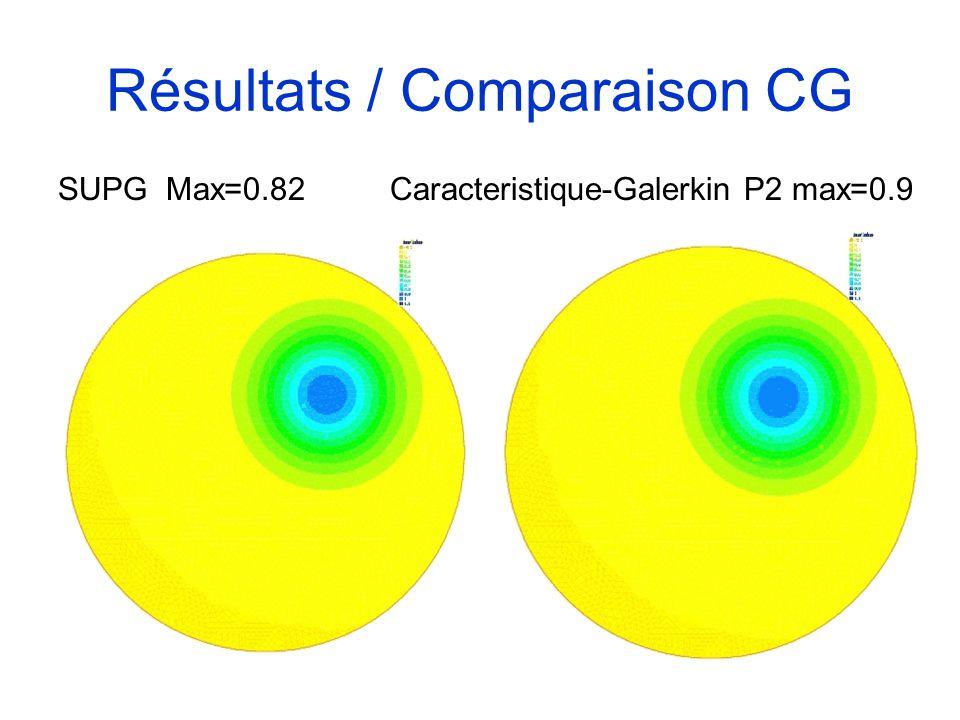 Résultats / Comparaison CG