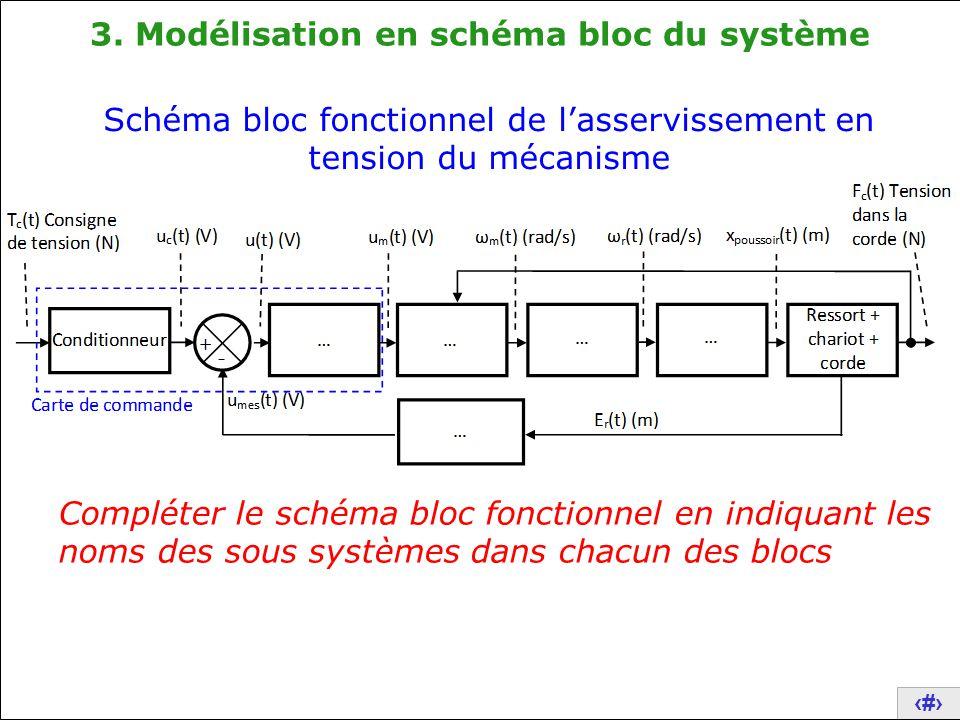 3. Modélisation en schéma bloc du système