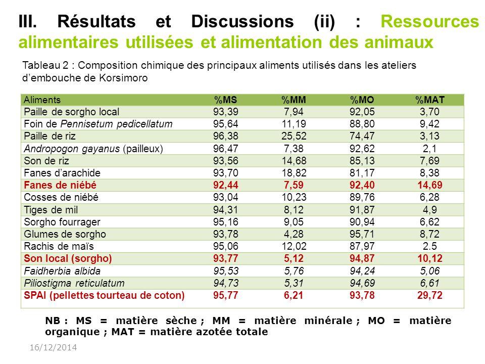 07/04/2017 III. Résultats et Discussions (ii) : Ressources alimentaires utilisées et alimentation des animaux.