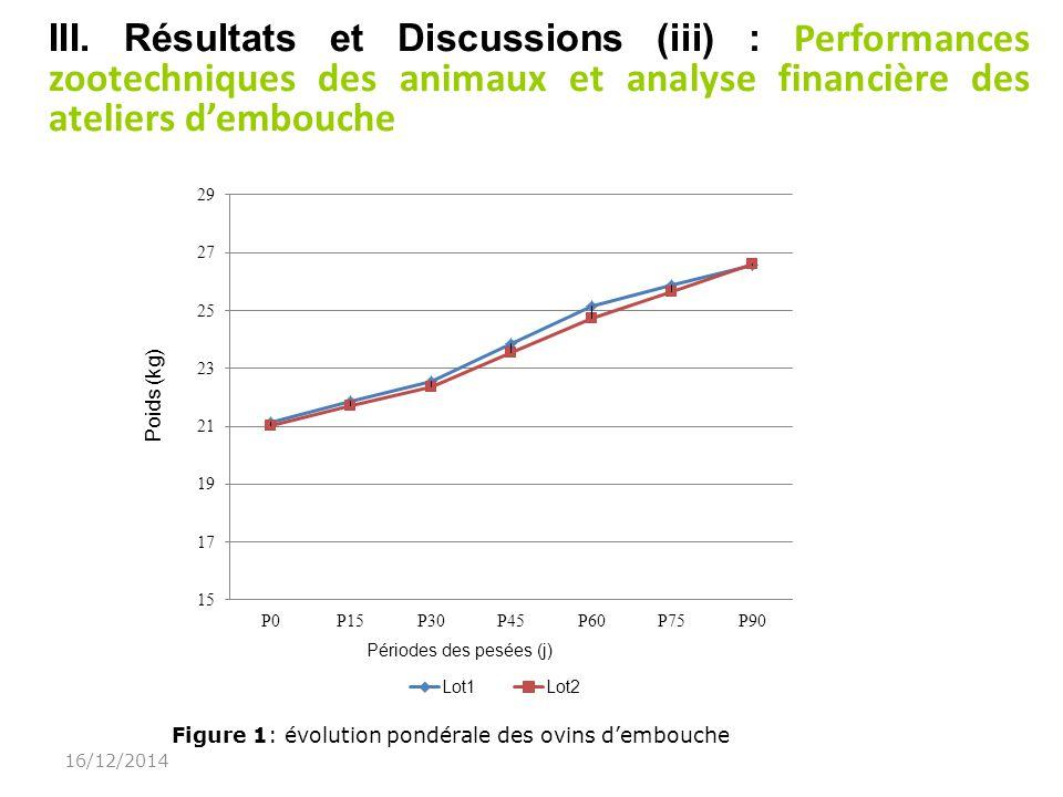 07/04/2017 III. Résultats et Discussions (iii) : Performances zootechniques des animaux et analyse financière des ateliers d'embouche.