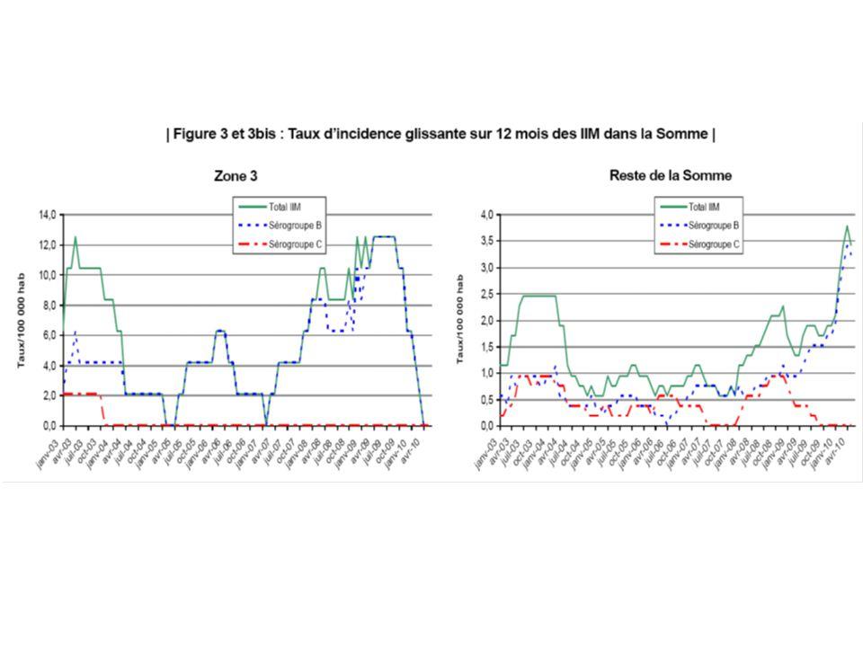 Dans la zone 3, où aucun cas d'IIM n'a été signalé depuis avril 2009, l'incidence glissante des IIM est de rede-venue nulle depuis avril 2010.