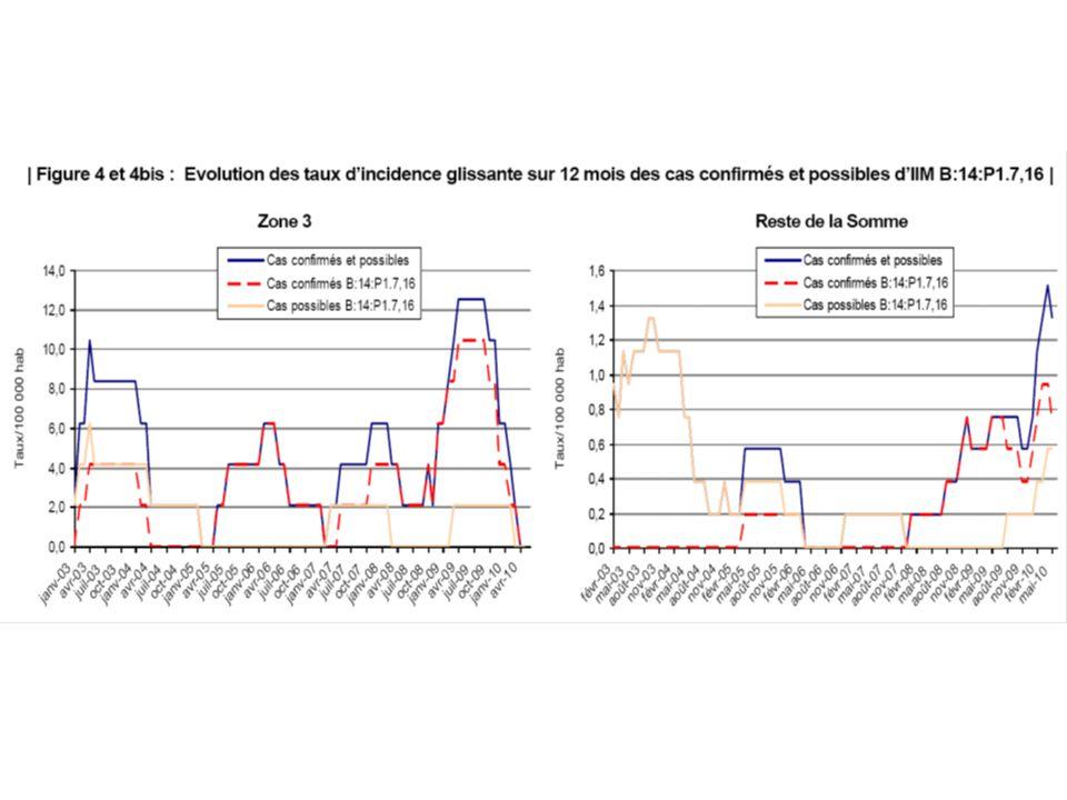 L'incidence glissante des cas confirmés et possibles en diminution constante depuis septembre 2009 dans la zone 3 est nulle depuis avril 2010.