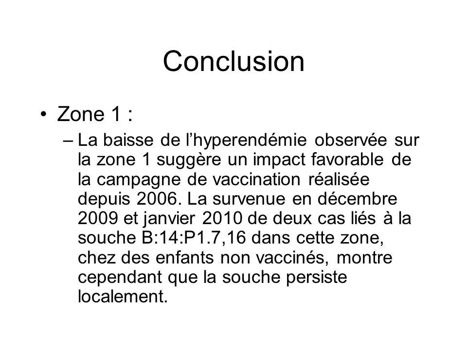 Conclusion Zone 1 :