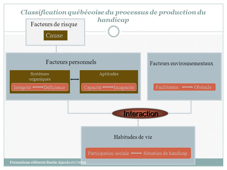 Classification québécoise du processus de production du handicap