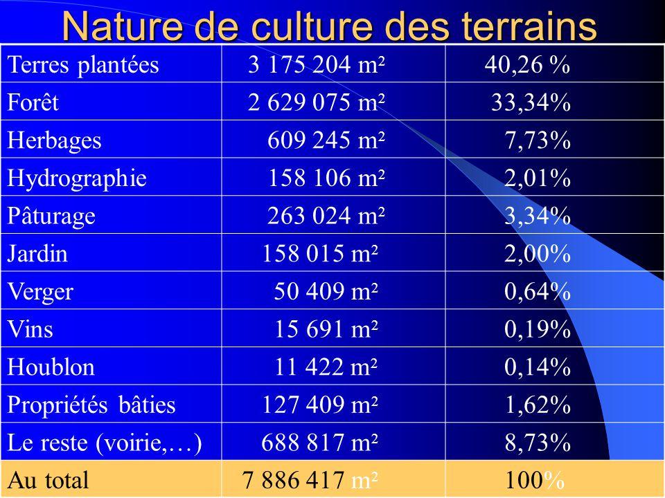 Nature de culture des terrains