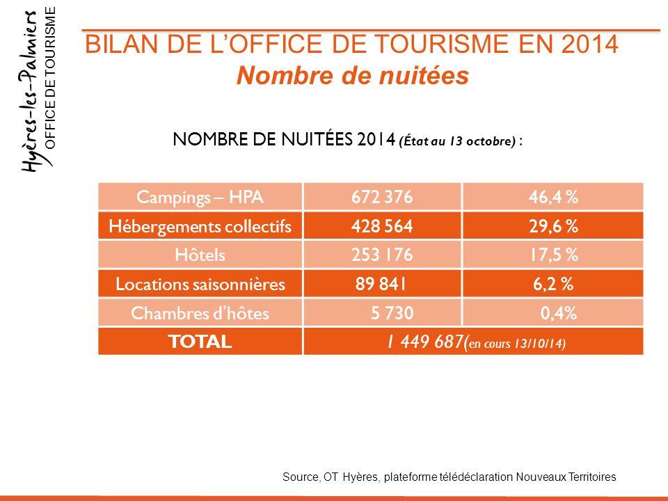 BILAN DE L'OFFICE DE TOURISME EN 2014 Nombre de nuitées