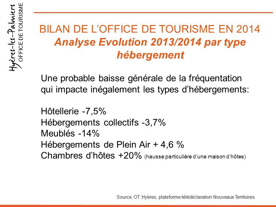 Analyse Evolution 2013/2014 par type hébergement