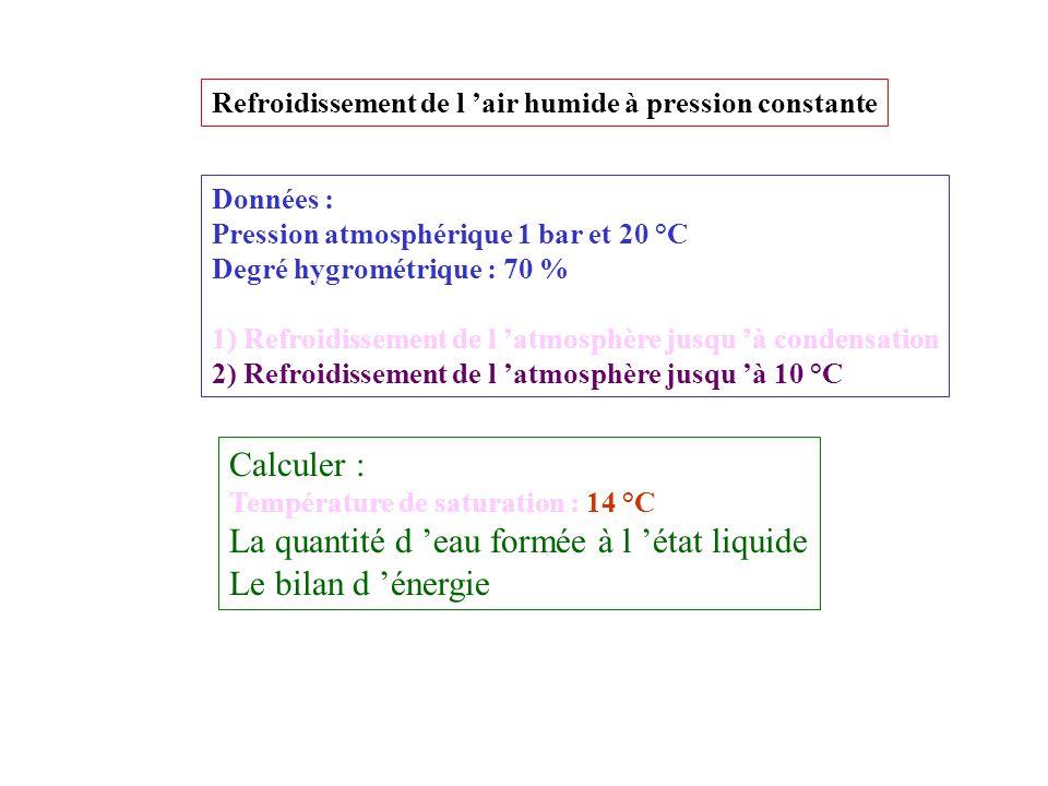 La quantité d 'eau formée à l 'état liquide Le bilan d 'énergie