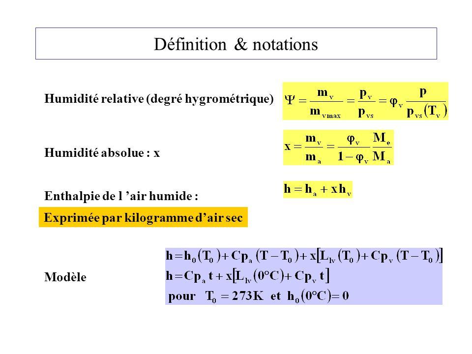 Définition & notations