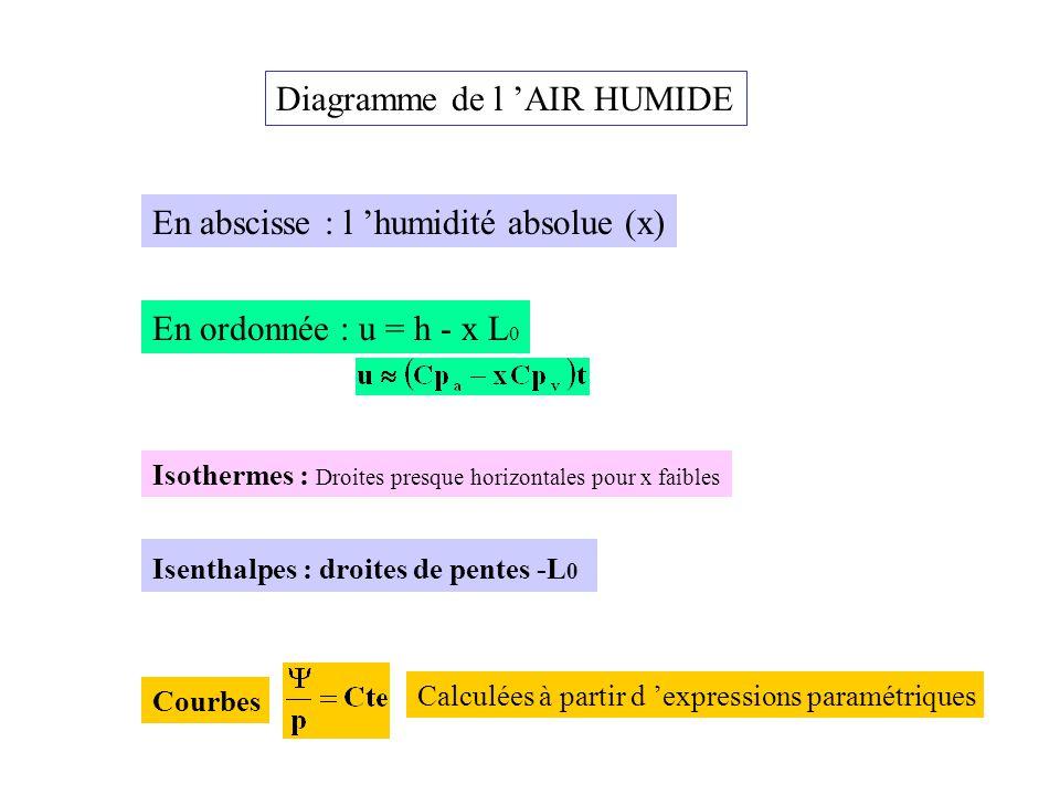 Diagramme de l 'AIR HUMIDE