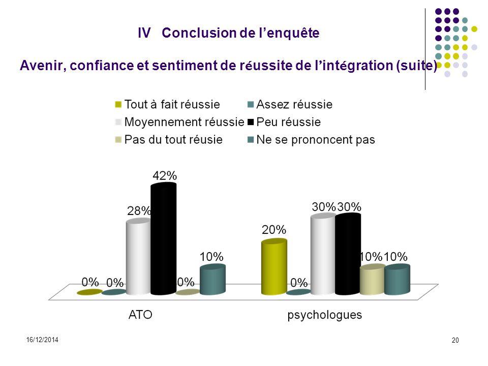 IV Conclusion de l'enquête Avenir, confiance et sentiment de réussite de l'intégration (suite)