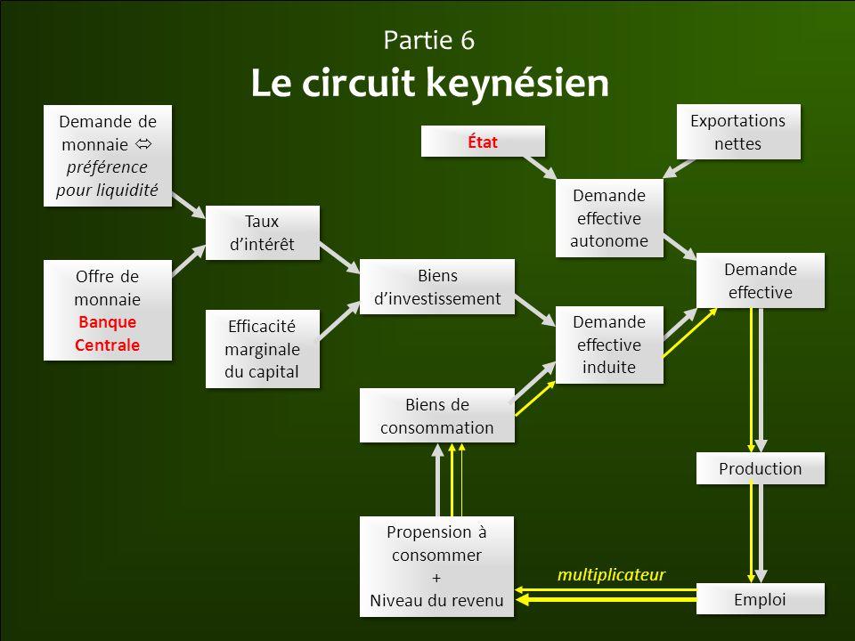 Le circuit keynésien Partie 6 Demande de monnaie  Exportations nettes