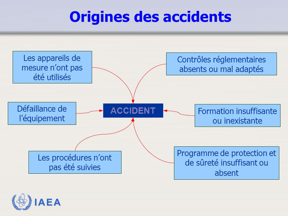 Origines des accidents