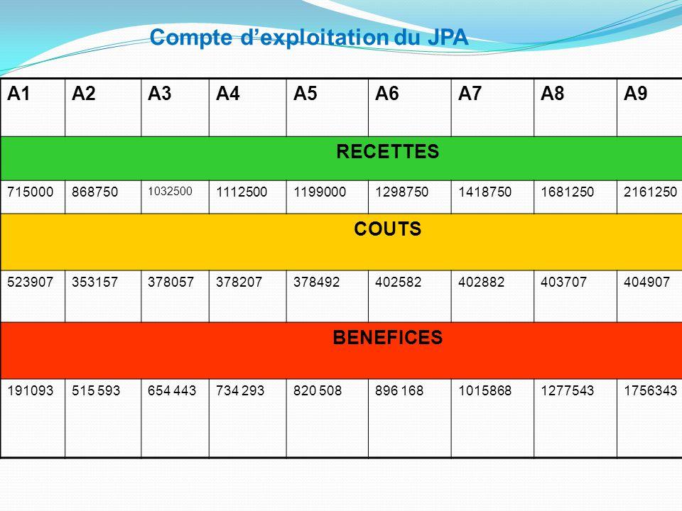 Compte d'exploitation du JPA
