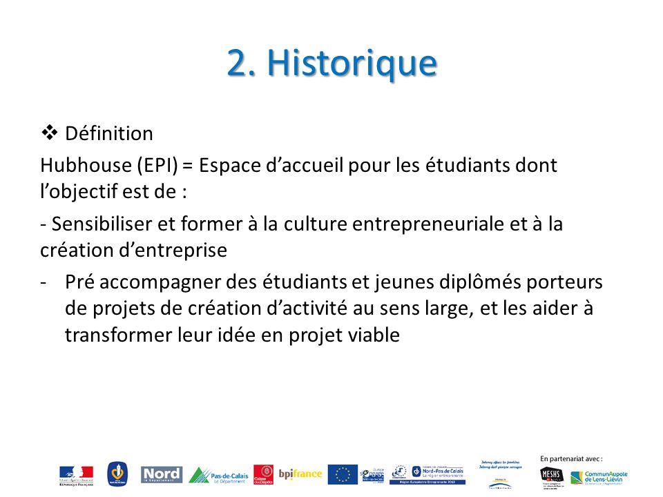 2. Historique Définition
