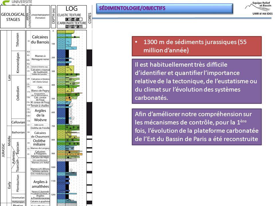 1300 m de sédiments jurassiques (55 million d'année)