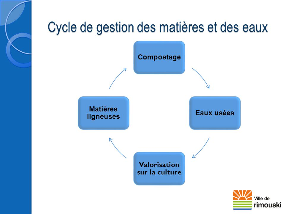 Cycle de gestion des matières et des eaux