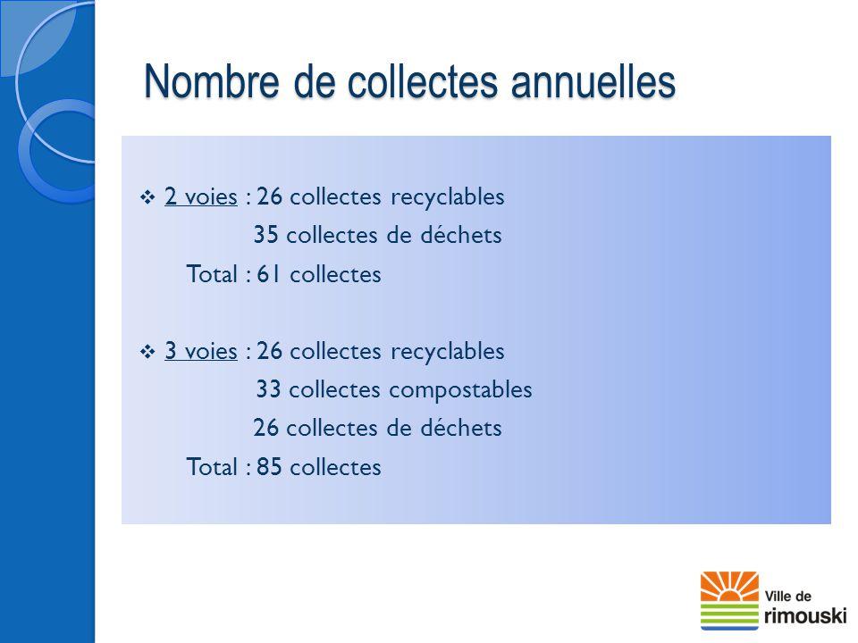 Nombre de collectes annuelles