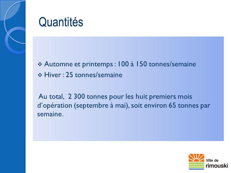 Quantités Automne et printemps : 100 à 150 tonnes/semaine