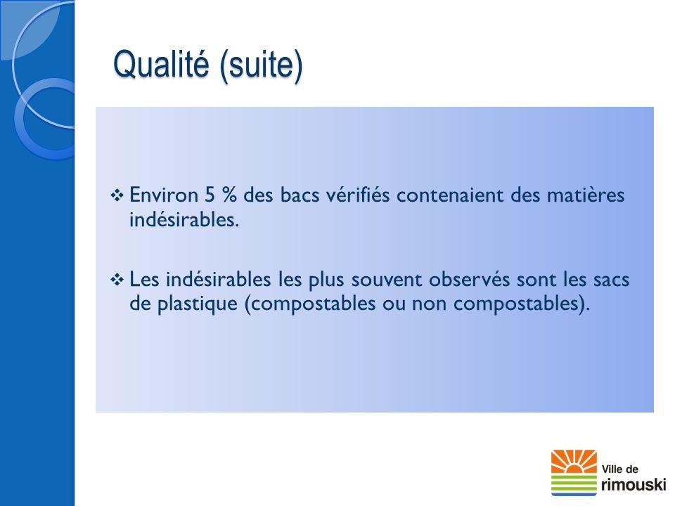 Qualité (suite) Environ 5 % des bacs vérifiés contenaient des matières indésirables.
