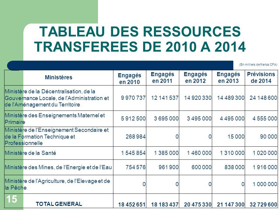 TABLEAU DES RESSOURCES TRANSFEREES DE 2010 A 2014