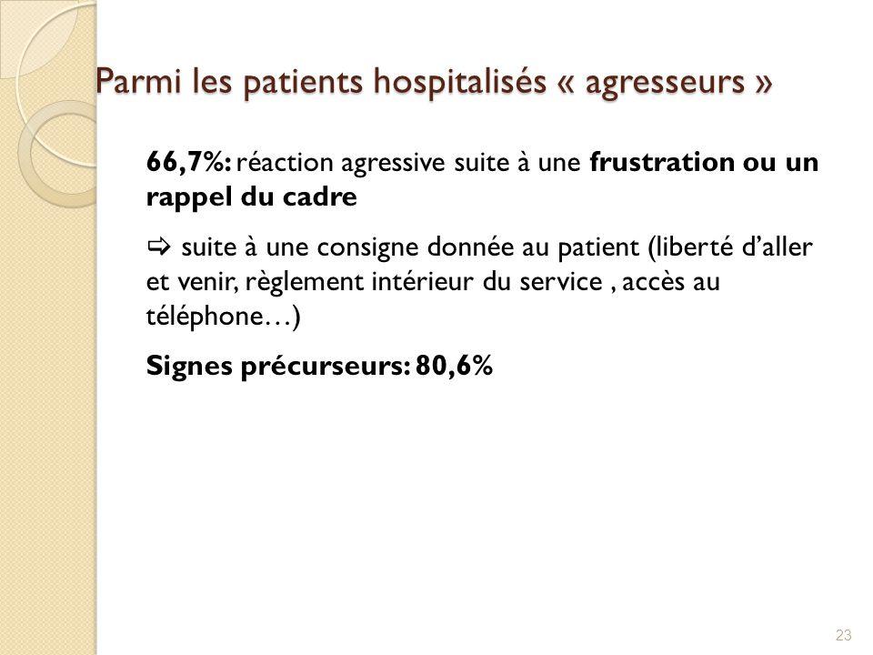 Parmi les patients hospitalisés « agresseurs »