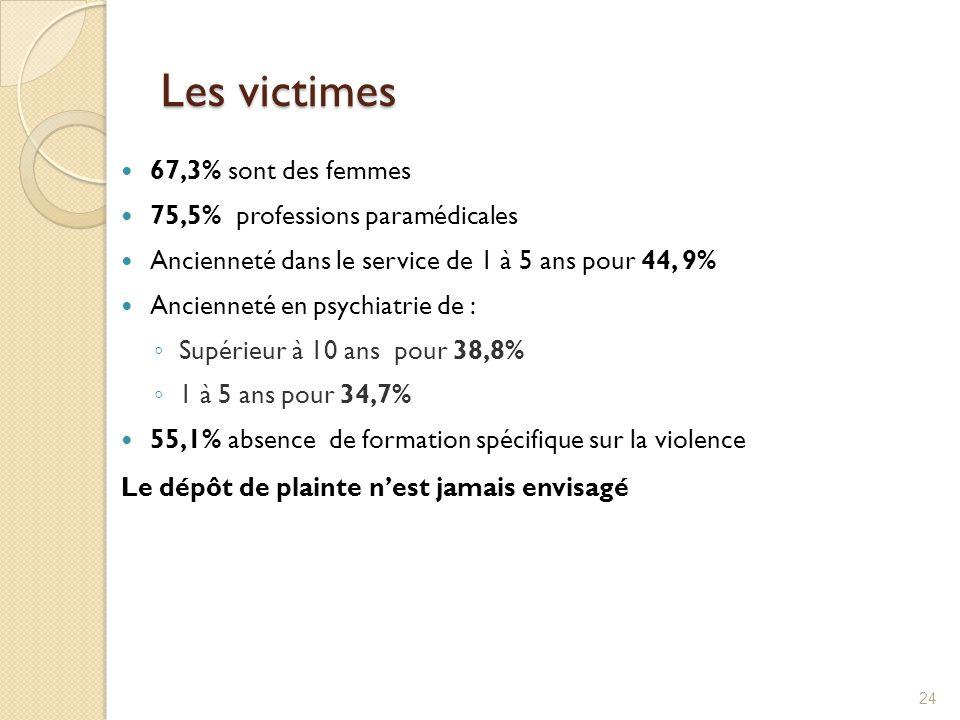 Les victimes 67,3% sont des femmes 75,5% professions paramédicales