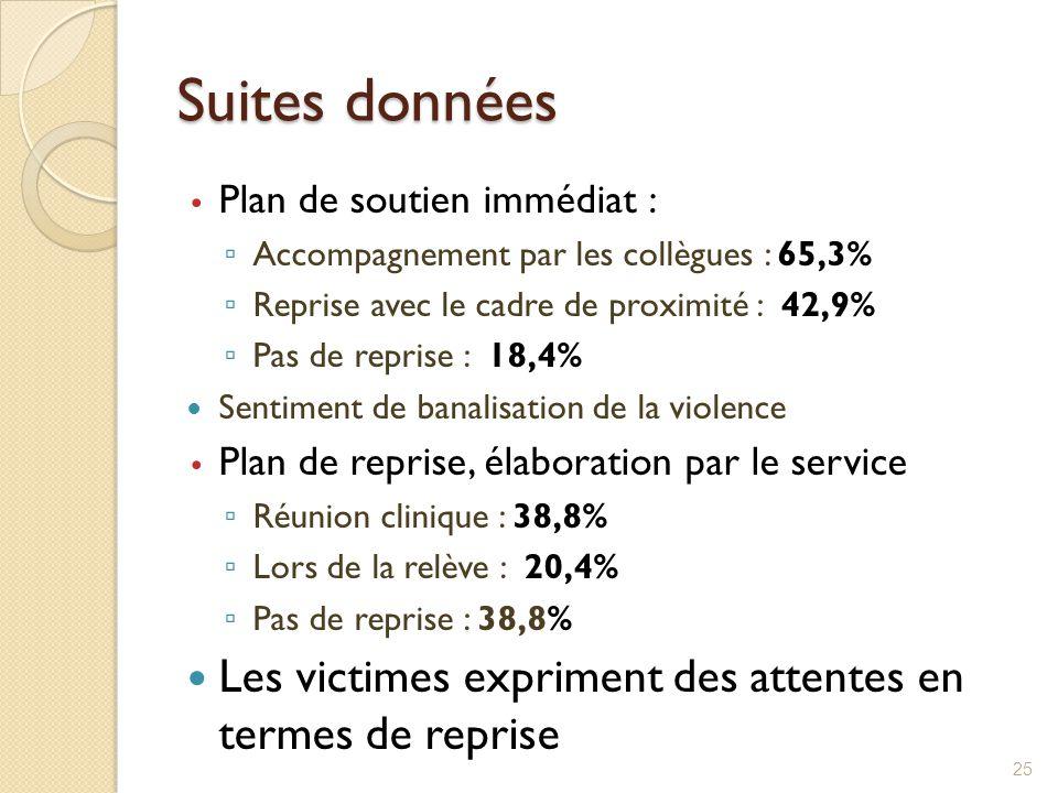 Suites données Plan de soutien immédiat : Accompagnement par les collègues : 65,3% Reprise avec le cadre de proximité : 42,9%