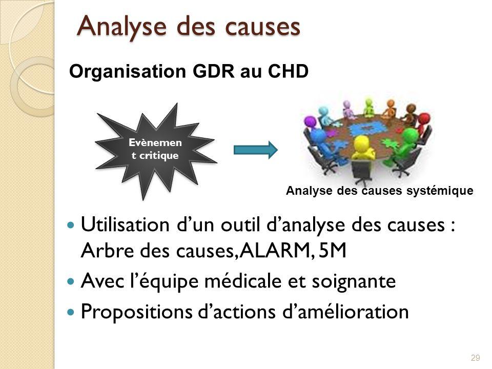 Analyse des causes Organisation GDR au CHD. Evènement critique. Analyse des causes systémique.